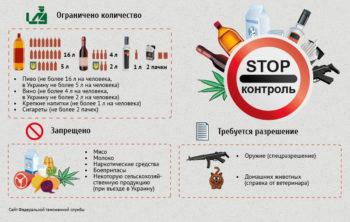 Таможенные правила для туристов